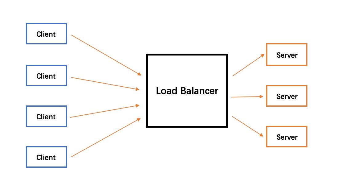 Java Load Balancer Simulator Based on Random Array Queue-Martin